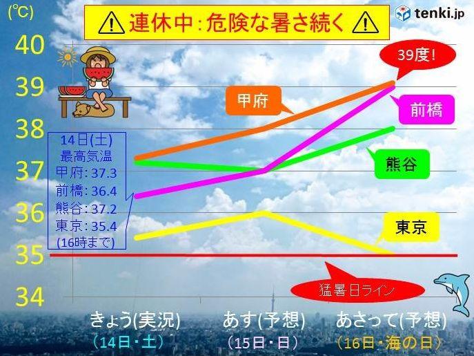 足立 区 の 天気 予報